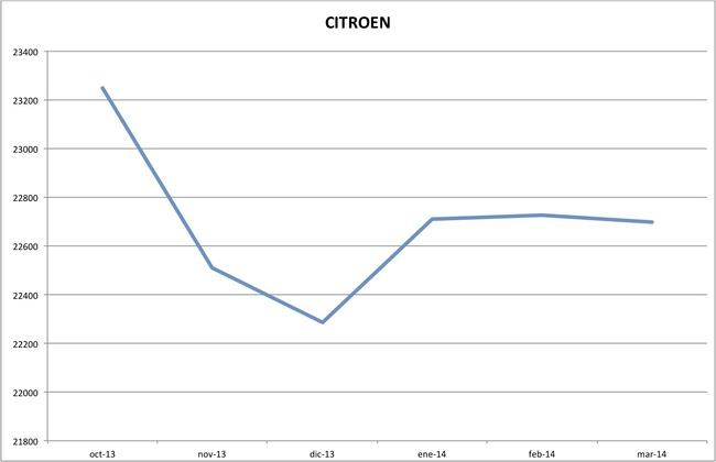 precios citroen marzo 2014