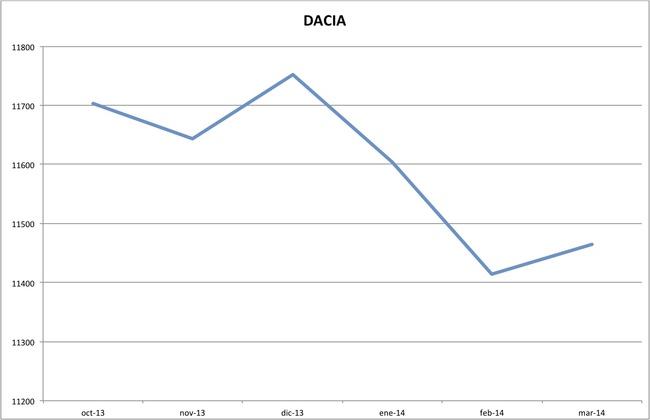 precios dacia marzo 2014