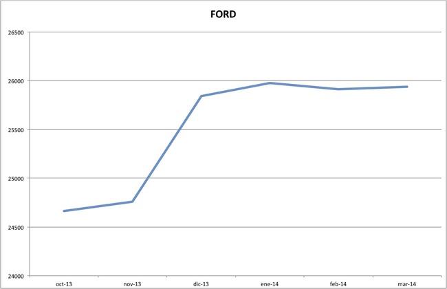 precios ford marzo 2014
