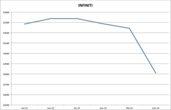 precios infiniti marzo 2014