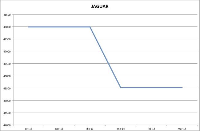 precios jaguar marzo 2014