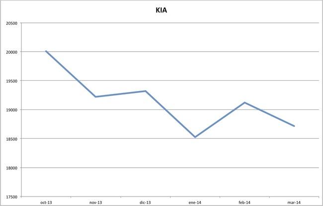 precios kia marzo 2014