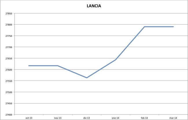 precios lancia marzo 2014