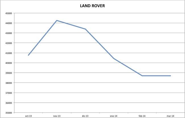 precios land rover marzo 2014