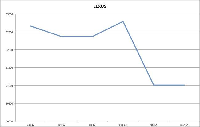 precios lexus marzo 2014