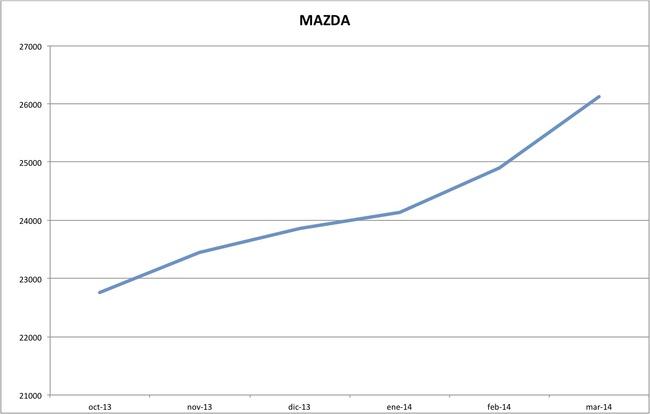precios mazda marzo 2014