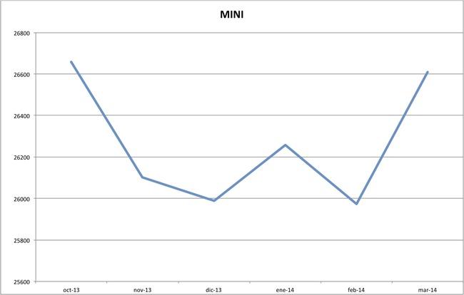 precios mini marzo 2014