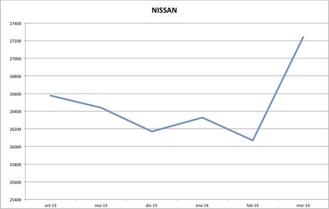 precios nissan marzo 2014