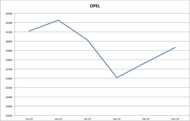 precios opel marzo 2014