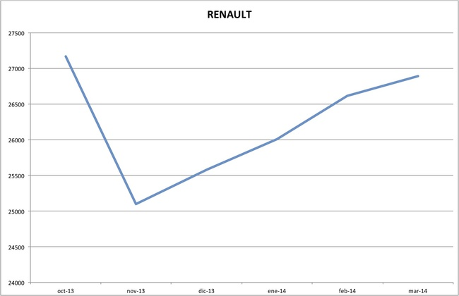 precios renault marzo 2014