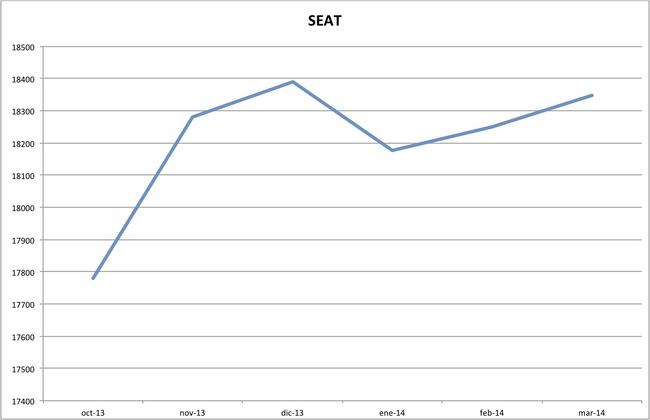 precios seat marzo 2014
