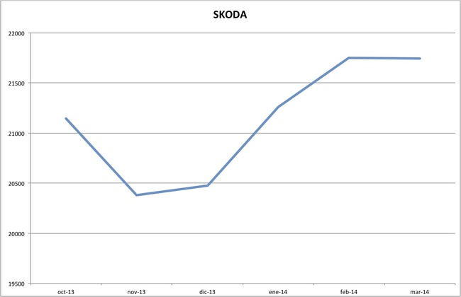 precios skoda marzo 2014