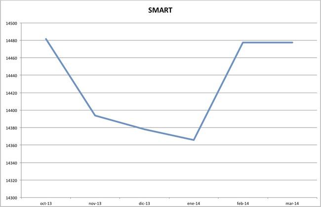 precios smart marzo 2014