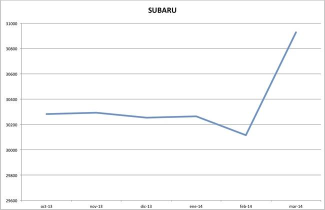 precios subaru marzo 2014