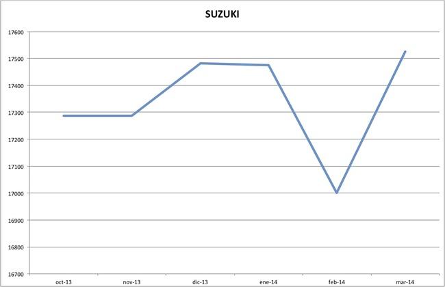 precios suzuki marzo 2014