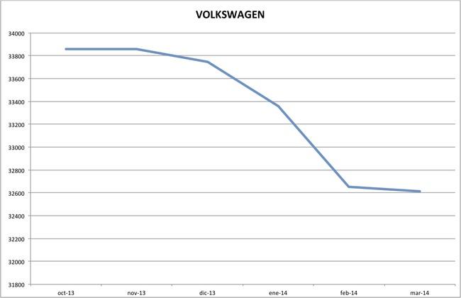 precios volkswagen marzo 2014