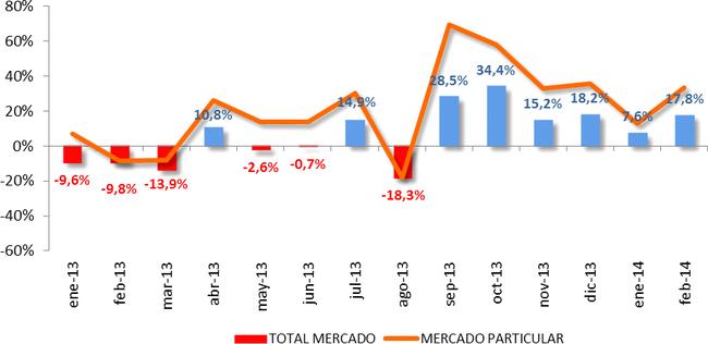 ventas coches febrero 2014