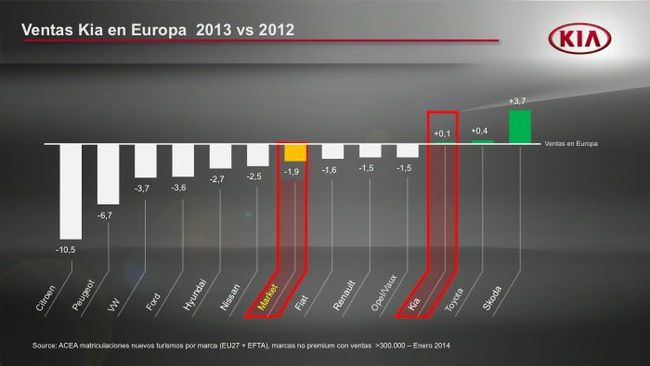 KIA ventas Europa 2012-2013