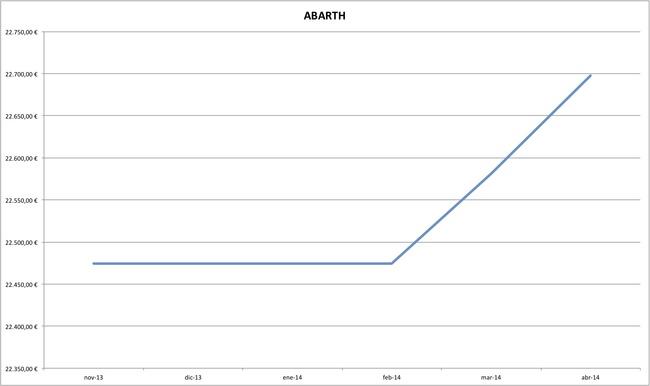 abarth precios coches abril 2014