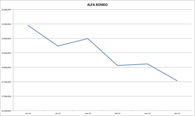 alfa romeo precios coches abril 2014