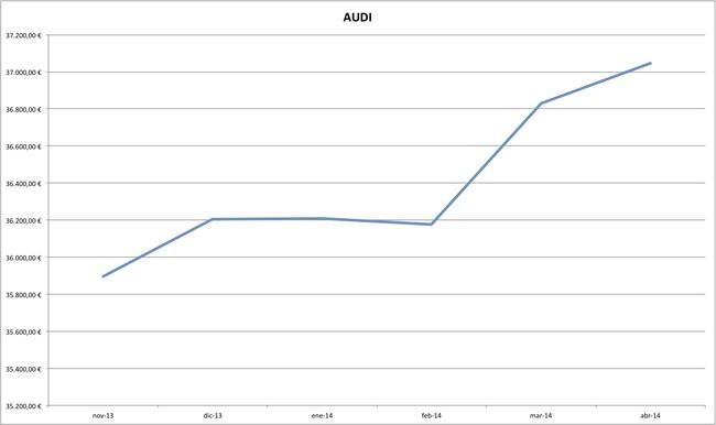 audi precios coches abril 2014