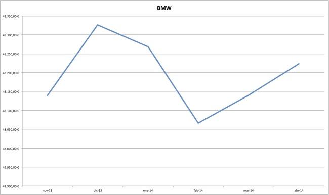 bmw precios coches abril 2014