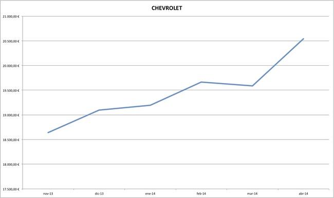 chevrolet precios coches abril 2014