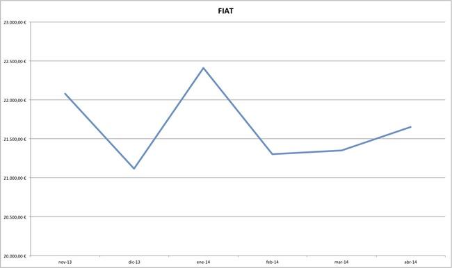 fiat precios coches abril 2014