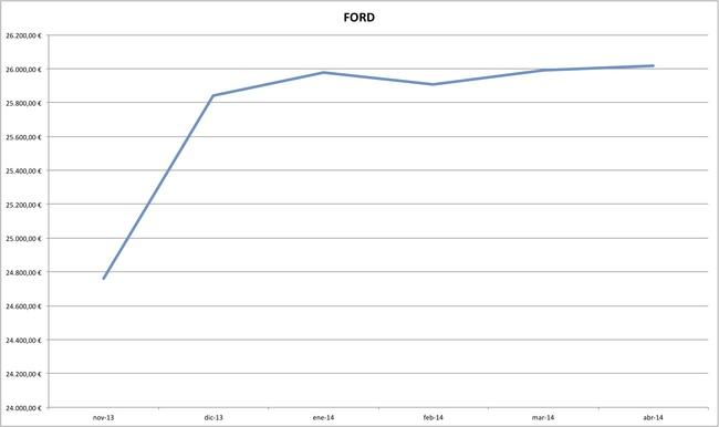 ford precios coches abril 2014