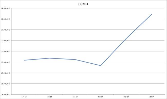 honda precios coches abril 2014