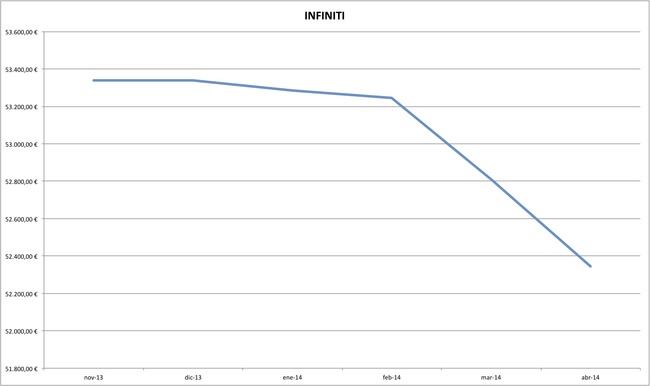 infiniti precios coches abril 2014