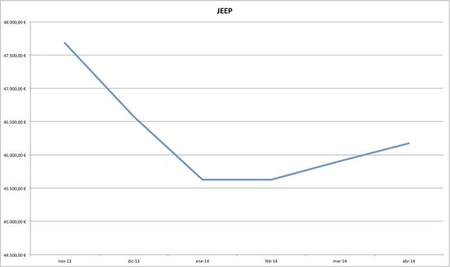 jeep precios coches abril 2014