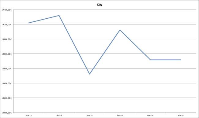 kia precios coches abril 2014