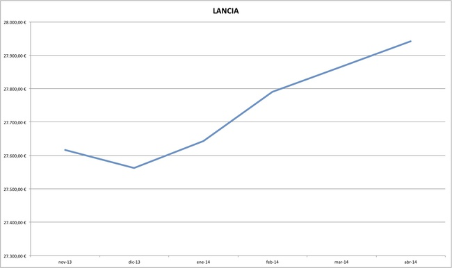 lancia precios coches abril 2014