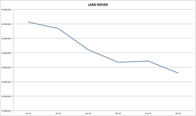 land rover precios coches abril 2014