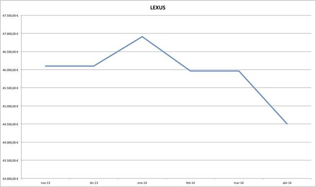 lexus precios coches abril 2014