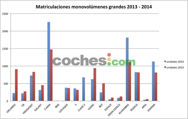 matriculaciones monovolumenes grandes 2013-2014