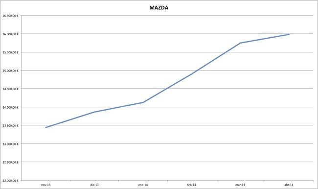 mazda precios coches abril 2014