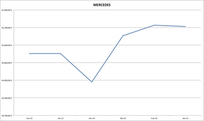 mercedes precios coches abril 2014