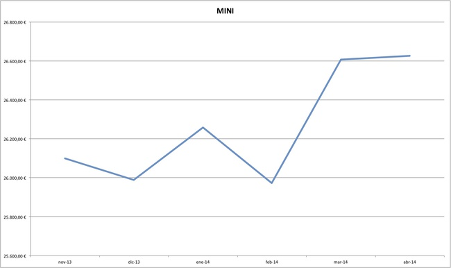 mini precios coches abril 2014