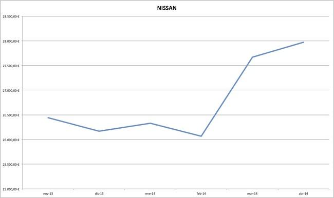 nissan precios coches abril 2014