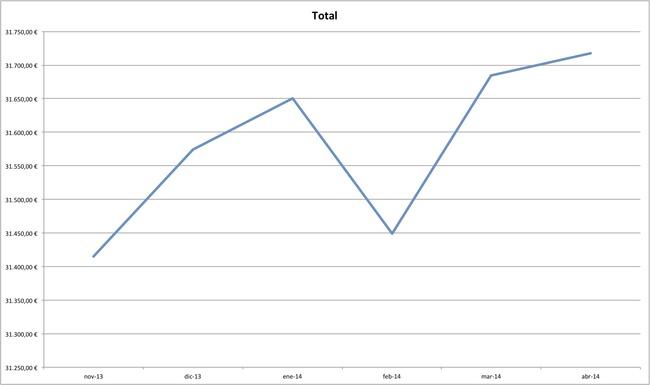 precios coches abril 2014 general