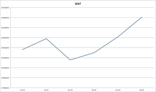 seat precios coches abril 2014