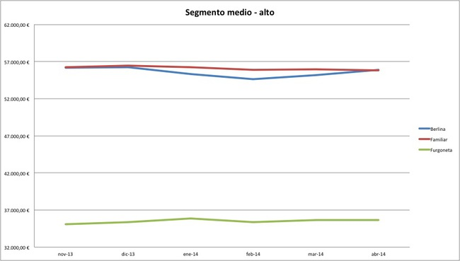 segmento medio alto precios abril 2014