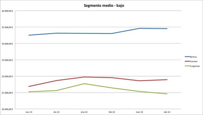 segmento medio-bajo precios abril 2014