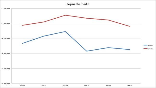 segmento medio precios abril 2014
