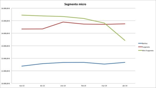 segmento micro precios abril 2014