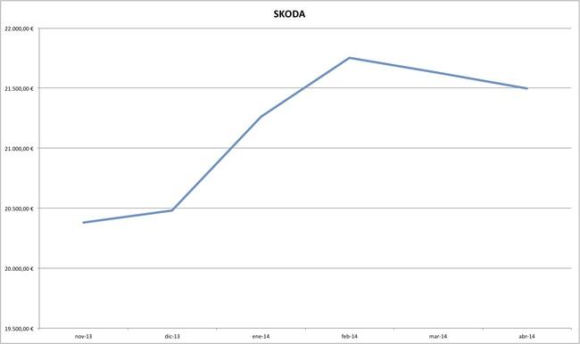 skoda precios coches abril 2014