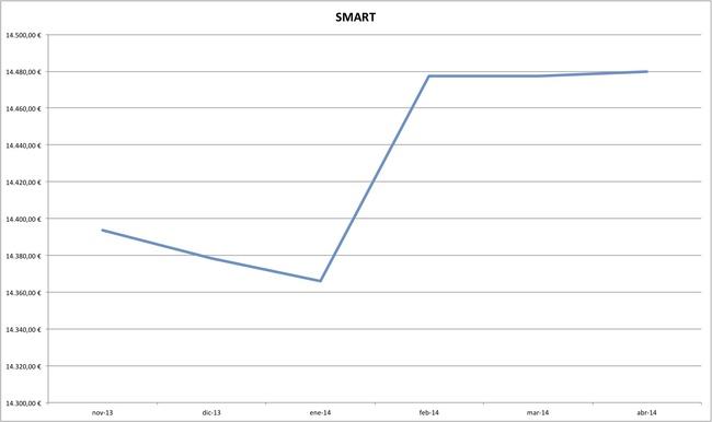 smart precios coches abril 2014