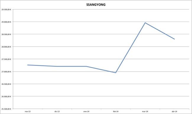 ssangyong precios coches abril 2014